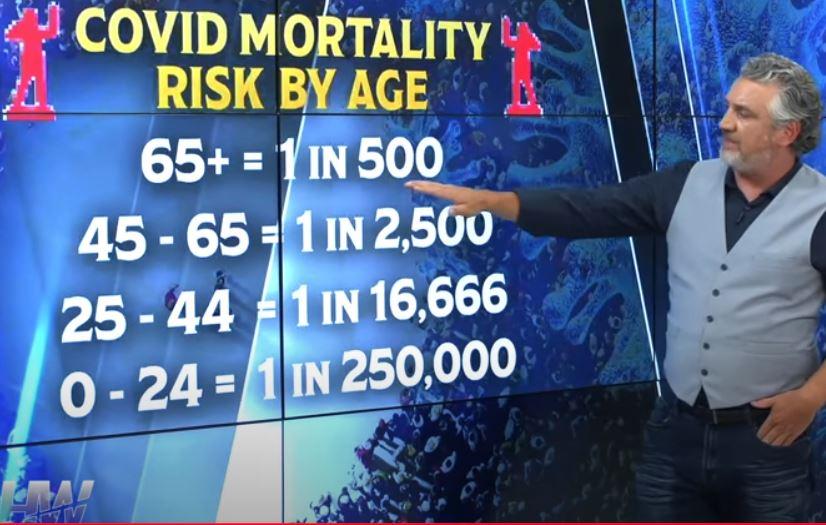 Risk odds