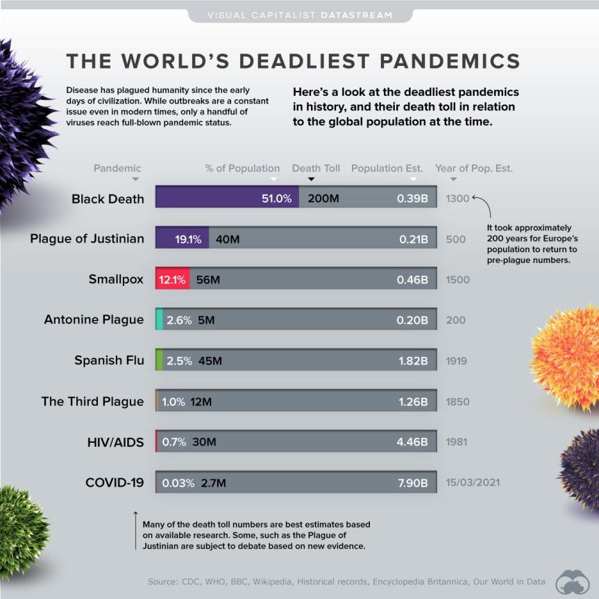 Deadliest Pandemics By Population Impact